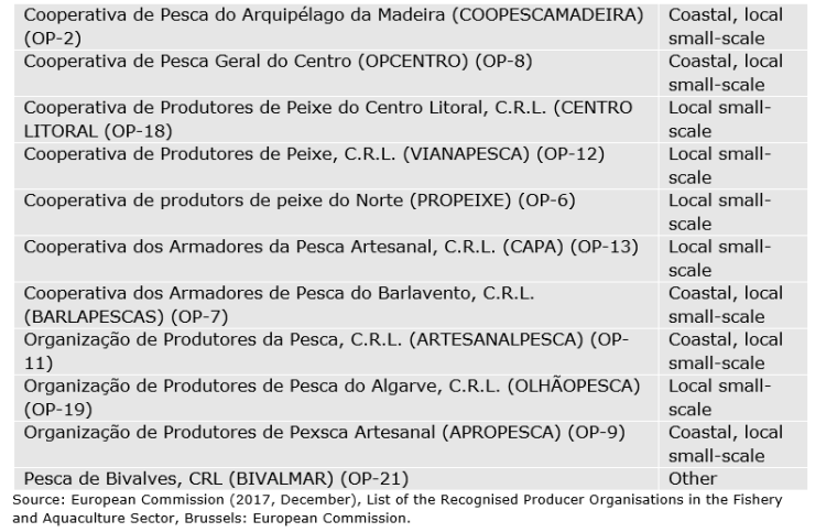 Table 68: Portugal: Recognized producer organisations