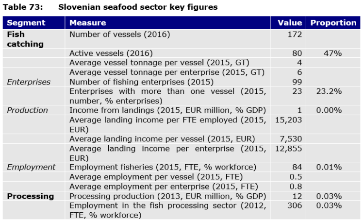 Table 73: Slovenian seafood sector key figures