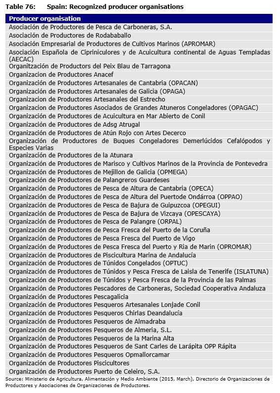 Table 76: Spain: Recognized producer organisations
