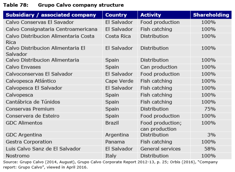 Table 78: Grupo Calvo company structure
