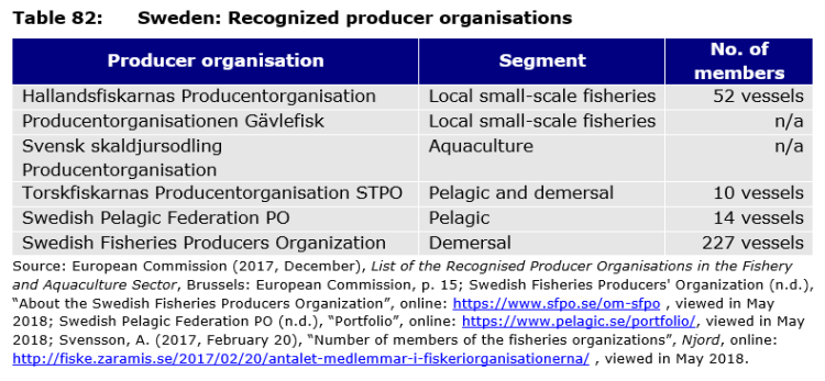 Table 82: Sweden: Recognized producer organisations