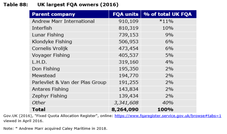Table 88: UK largest FQA owners (2016)