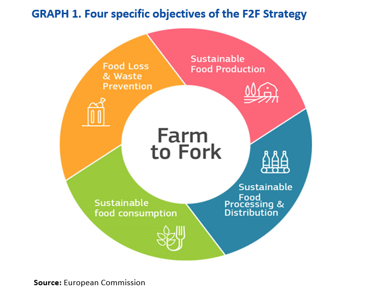 The Farm to Fork Strategy Implications for Agriculture and the CAP