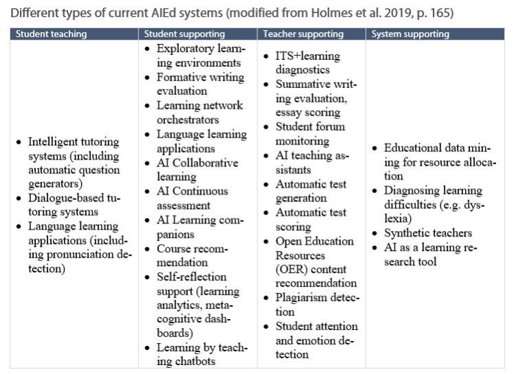 Different types of current AIEd systems (modified from Holmes et al. 2019, p. 165)