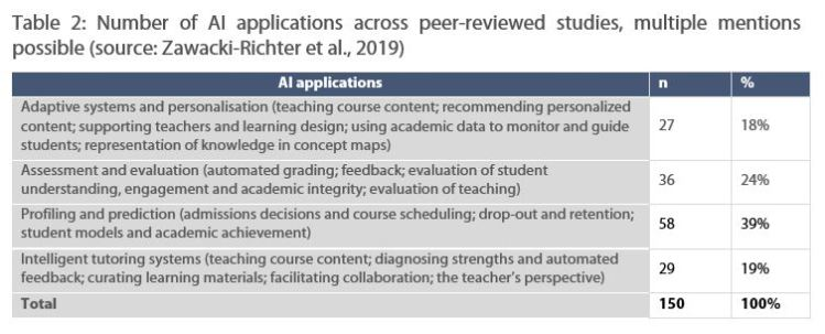 Number of AI applications across peer-reviewed studies, multiple mentions possible (source: Zawacki-Richter et al., 2019)