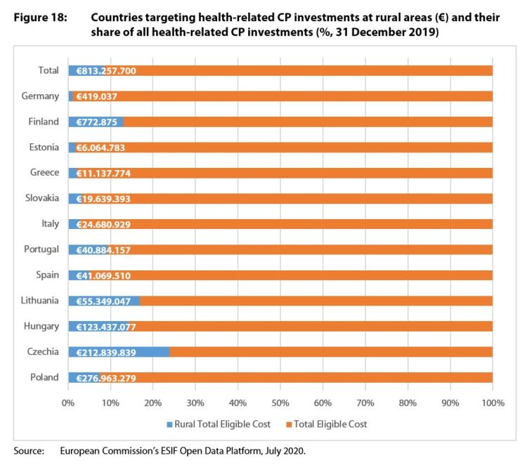 Countries targeting health-related CP investments at rural areas (€) and their share of all health-related CP investments (%, 31 December 2019)