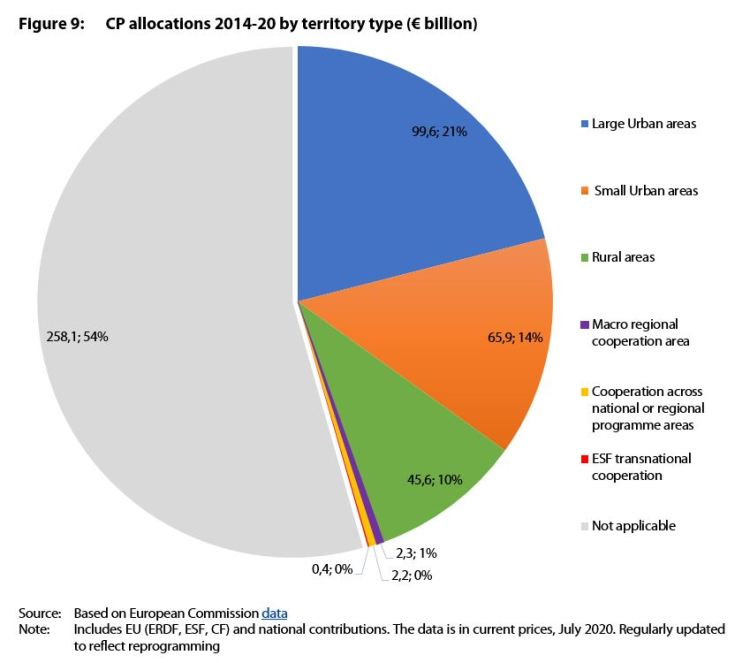 CP allocations 2014-20 by territory type (€ billion)