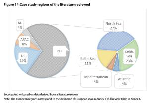 Figure 14: Case study regions of the literature reviewed