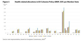 Figure 5 Health-related allocations in EU Cohesion Policy (ERDF, ESF) per Member State