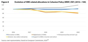 Figure 8 Evolution of SME-related allocations in Cohesion Policy (ERDF, ESF) (2016 = 100)