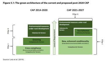 Figure 5.1: The green architecture of the current and proposed post-2020 CAP