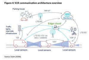 Figure 4: V2X communication architecture overview