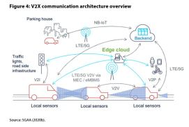 Figure 4: V2X communication architecture overview