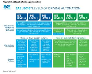 Figure 9: SAE levels of driving automation
