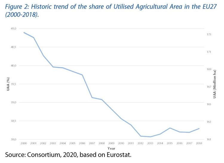 Historic trend of the share of Utilised Agricultural Area in the EU27 (2000-2018).