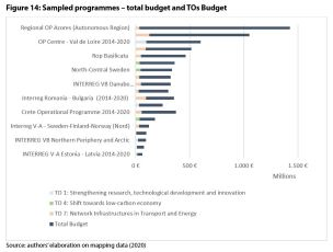 Figure 14: Sampled programmes – total budget and TOs Budget