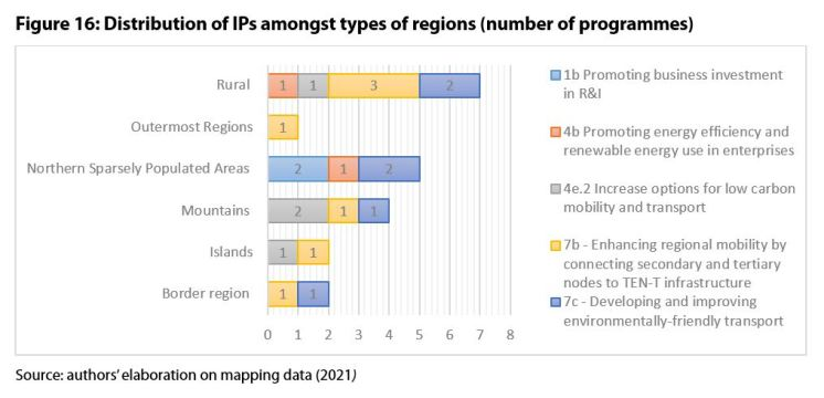 Figure 16: Distribution of IPs amongst types of regions (number of programmes)