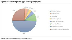 Figure 20: Total budget per type of transport project