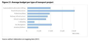Figure 21: Average budget per type of transport project