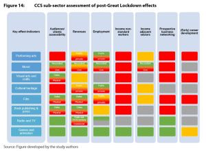 Figure 14: CCS sub-sector assessment of post-Great Lockdown effects