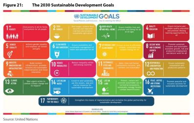 Figure 21: The 2030 Sustainable Development Goals