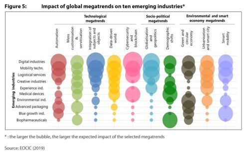 Figure 5: Impact of global megatrends on ten emerging industries