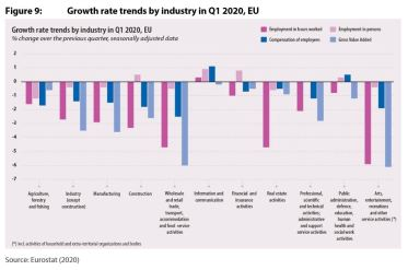 Figure 9: Growth rate trends by industry in Q1 2020, EU