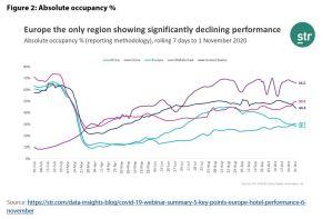 Figure 2: Absolute occupancy %
