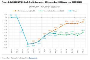 Figure 3: EUROCONTROL Draft Traffic Scenarios - 14 September 2020 (base year 2019/2020)