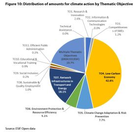 Figure 10: Distribution of amounts for climate action by Thematic Objective
