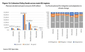 Figure 12: Cohesion Policy funds across main EU regions