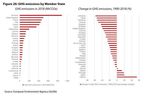 Figure 26: GHG emissions by Member State