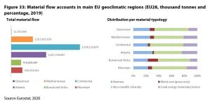 Figure 33: Material flow accounts in main EU geoclimatic regions (EU28, thousand tonnes and percentage, 2019)