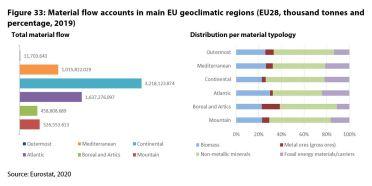 Figure 33: Material flow accounts in main EU geoclimatic regions (EU28, thousand tonnes and percentage, 2019)