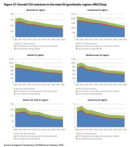 Figure 37: Overall CO2 emissions in the main EU geoclimatic regions (MtCO2eq)