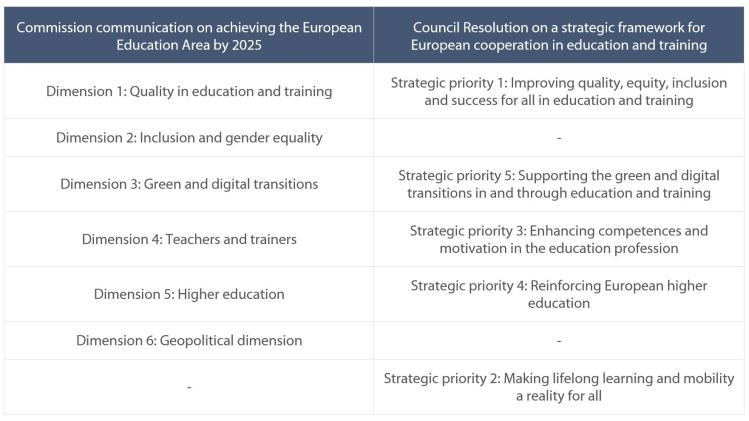 Table 1: Approaches of the Council and the Commission to the European Education Area: strategic priorities and quantitative objectives
