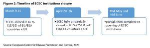 Figure 2: Timeline of ECEC institutions closure