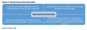 Figure 4: Equity-based education plan