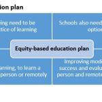 Figure 4: Equity-based education plan