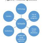 """Figure 5: """"Powered-Up Schools"""""""