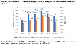 Figure 1. Evolution of EU-27 beef and veal net production (at slaughter) and estimated consumption 2015-2020