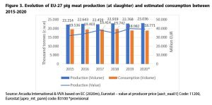 Figure 3. Evolution of EU-27 pig meat production (at slaughter) and estimated consumption between 2015-2020