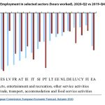 Figure 1 - Employment in selected sectors (hours worked), 2020-Q2 vs 2019-Q4, euro area
