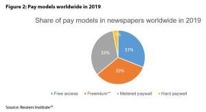 Figure 2: Pay models worldwide in 2019