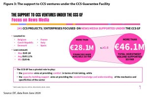 Figure 3: The support to CCS ventures under the CCS Guarantee Facility