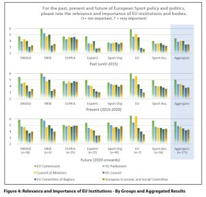Figure 4: Relevance and Importance of EU Institutions - By Groups and Aggregated Results