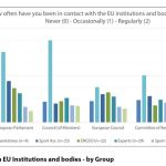Figure 5: Contact with EU Institutions and bodies - by Group