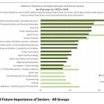 Figure 7: Past and Future Importance of Sectors - All Groups