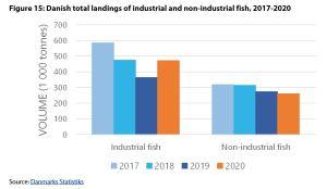Figure 15: Danish total landings of industrial and non-industrial fish, 2017-2020