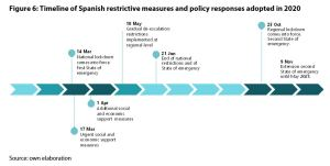 Figure 6: Timeline of Spanish restrictive measures and policy responses adopted in 2020